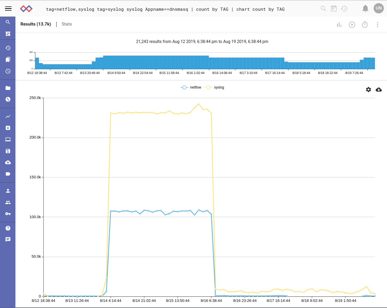 high-netflow-syslog-datarate