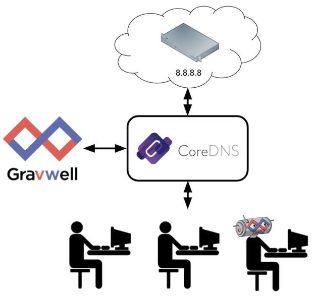 Gravwell CoreDNS Architecture