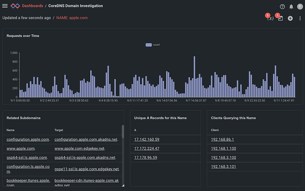 DNS Domain Investigation Dashboard