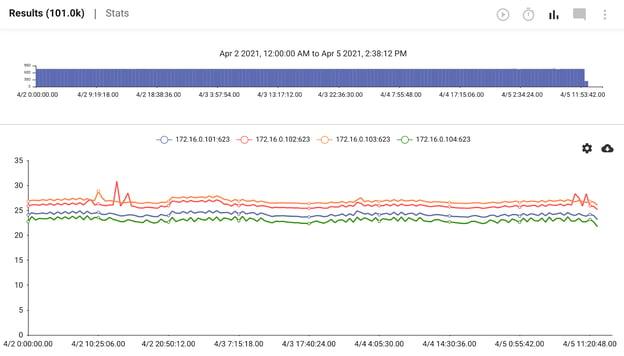 3_IPMI2_Test-data-chart