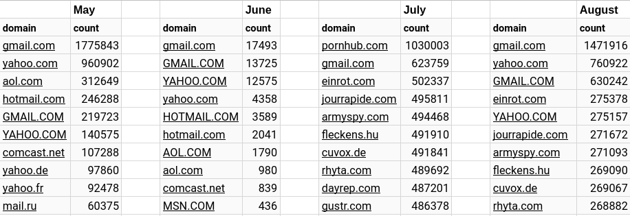 topemails-by-month.png